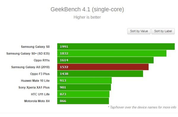 Điểm số xử lý đơn nhân được chấm bằng phần mềm Geekbench phiên bản 4.1