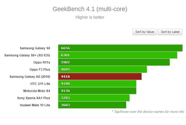 Điểm số xử lý đa nhân được chấm bằng phần mềm Geekbench phiên bản 4.1