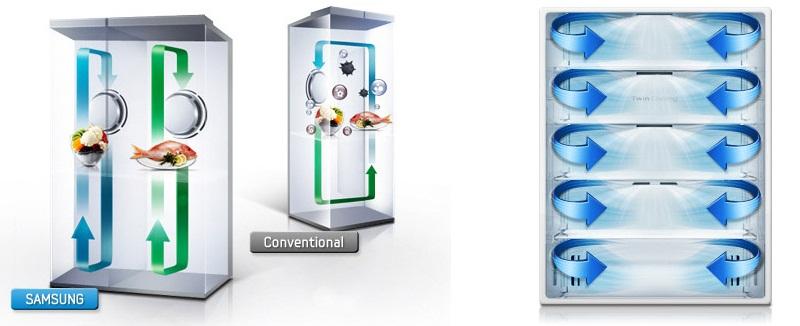 Công nghệ Twin Cooling System Plus kết hợp luồng khí lạnh đa chiều bảo quản thực phẩm tối ưu