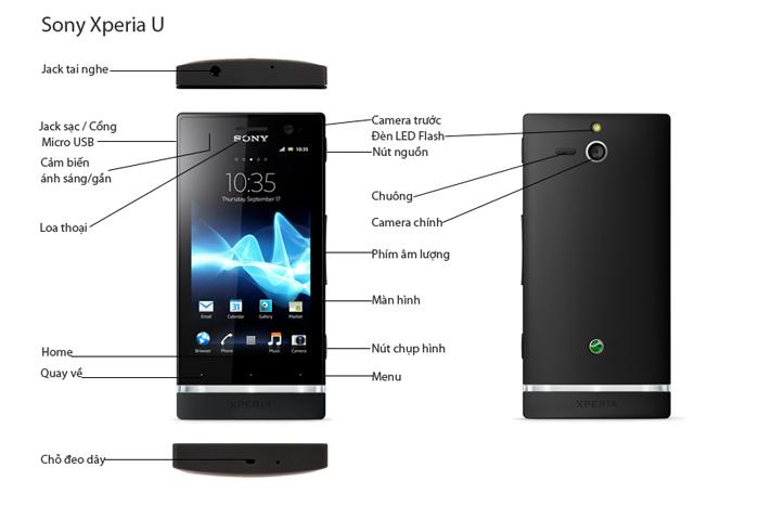 Mô tả chức năng của Sony Xperia U