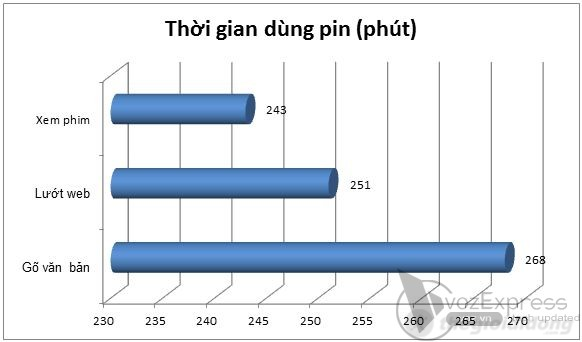 Thời gian  sử dụng của pin với một số tác vụ thông thường