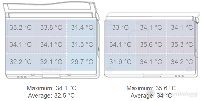 Phân bố nhiệt độ ở mặt trước và sau của máy