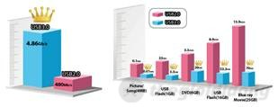 Asus K46CA tích hợp cổng USB 3.0